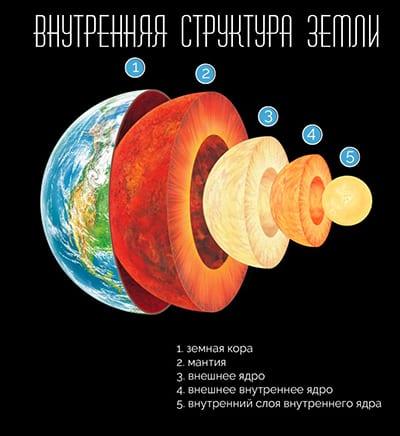 Внутренняя структура земли