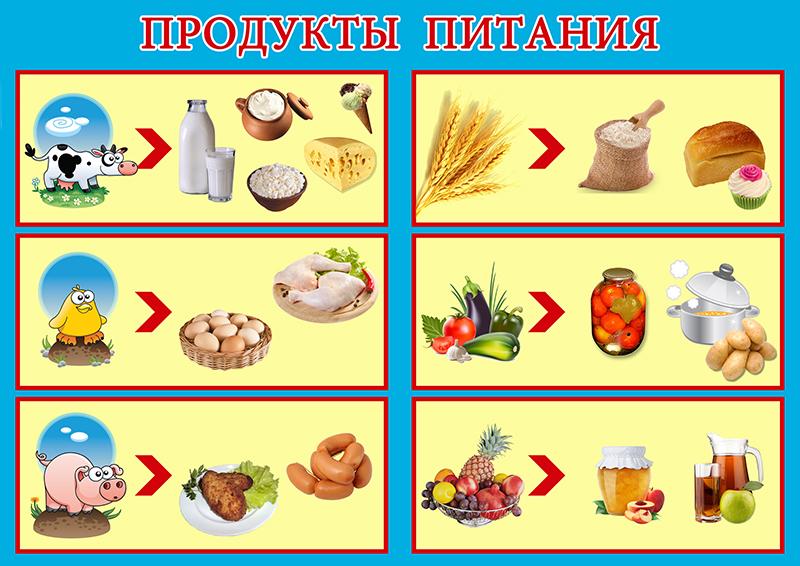 Продукты питания - Что из чего делается?